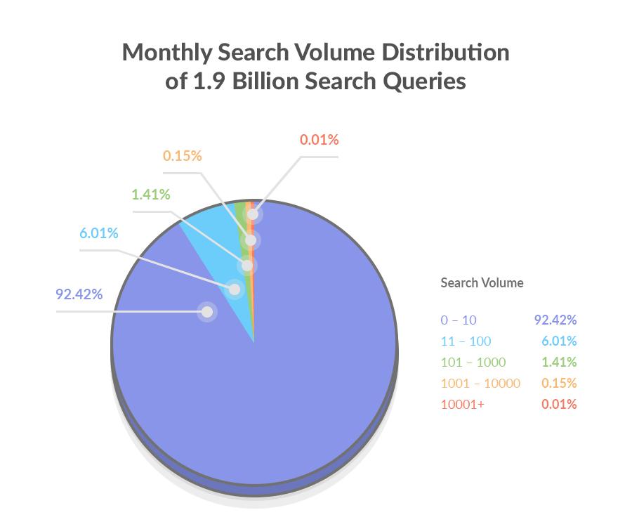 حجم جستجوی کلمات در گوگل